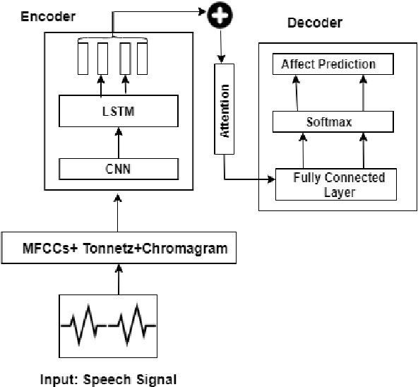 Figure 3 for Transfer learning from High-Resource to Low-Resource Language Improves Speech Affect Recognition Classification Accuracy