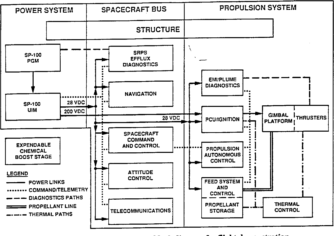 Figure 6 from SDIO Electric Propulsion Objectives and Programs ...