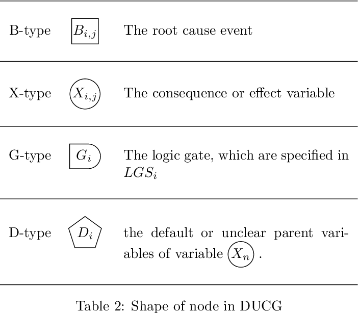 Figure 2 for A New Inference algorithm of Dynamic Uncertain Causality Graph based on Conditional Sampling Method for Complex Cases