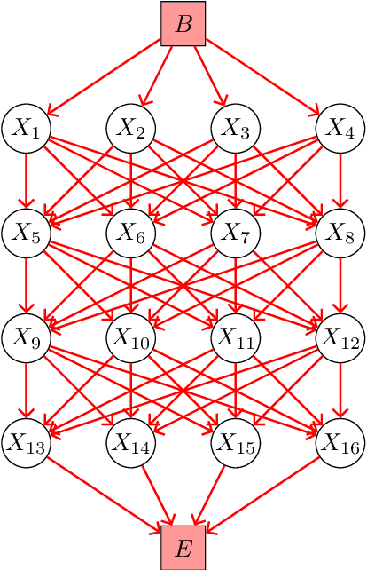 Figure 3 for A New Inference algorithm of Dynamic Uncertain Causality Graph based on Conditional Sampling Method for Complex Cases
