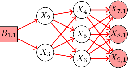 Figure 4 for A New Inference algorithm of Dynamic Uncertain Causality Graph based on Conditional Sampling Method for Complex Cases