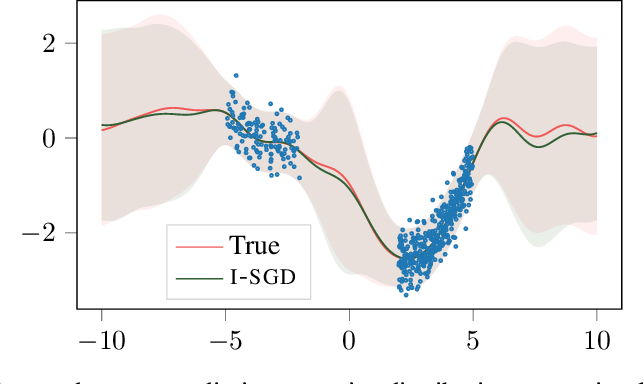 Figure 4 for Isotropic SGD: a Practical Approach to Bayesian Posterior Sampling