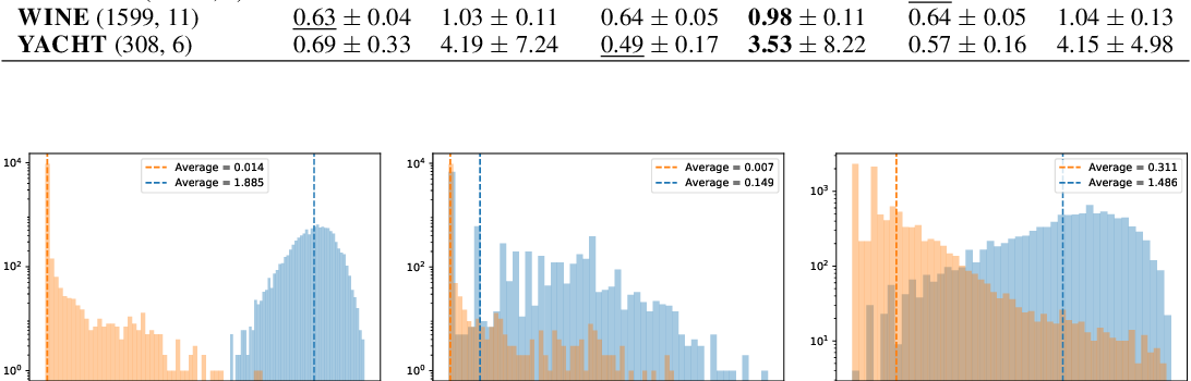 Figure 2 for Isotropic SGD: a Practical Approach to Bayesian Posterior Sampling