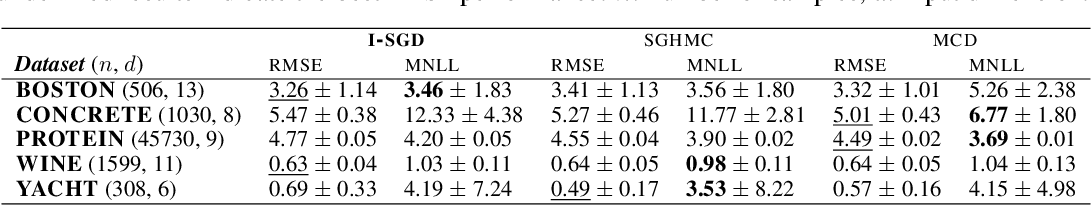 Figure 1 for Isotropic SGD: a Practical Approach to Bayesian Posterior Sampling