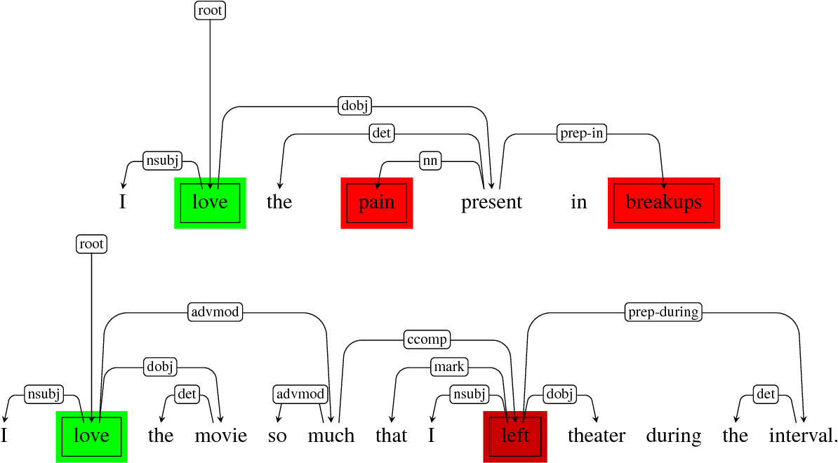 Figure 1 for A Deeper Look into Sarcastic Tweets Using Deep Convolutional Neural Networks