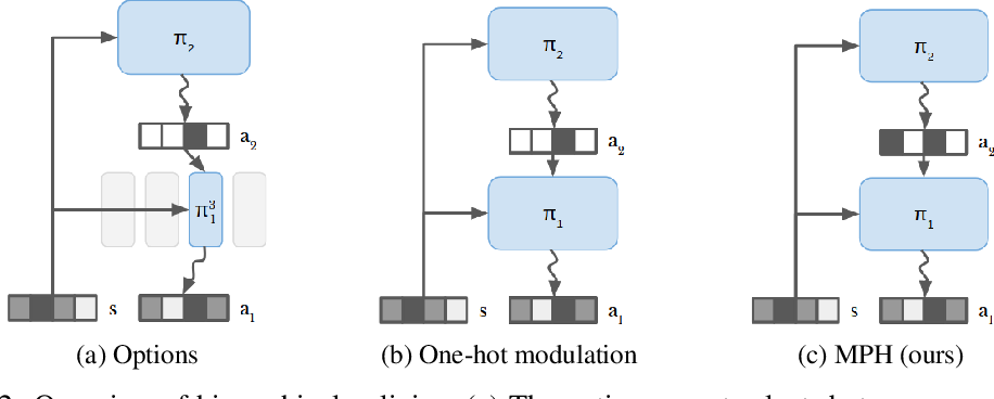 Figure 2 for Modulated Policy Hierarchies