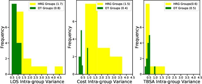 Figure 2 for Towards a fairer reimbursement system for burn patients using cost-sensitive classification