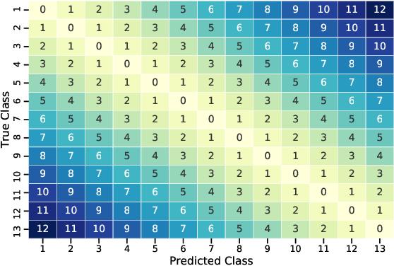 Figure 3 for Towards a fairer reimbursement system for burn patients using cost-sensitive classification