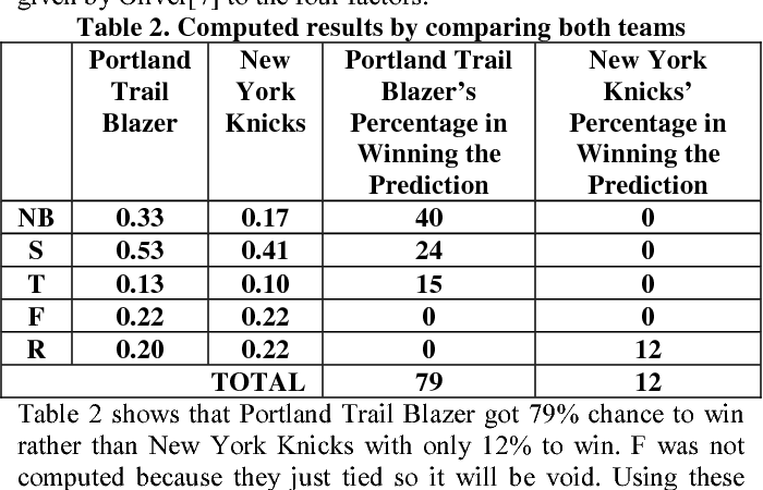 Predicting Basketball Results Using Cascading Algorithm - Semantic