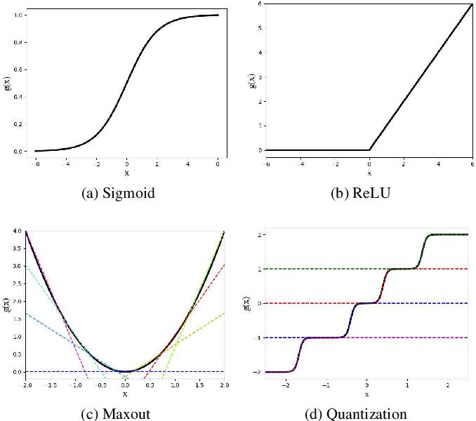 Figure 1 for Quantization Networks
