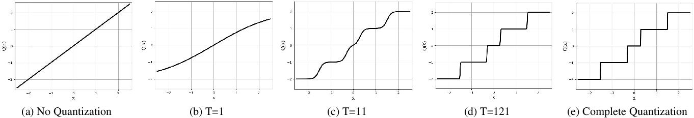 Figure 3 for Quantization Networks
