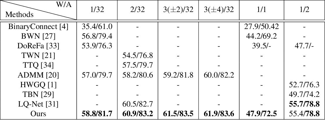 Figure 2 for Quantization Networks