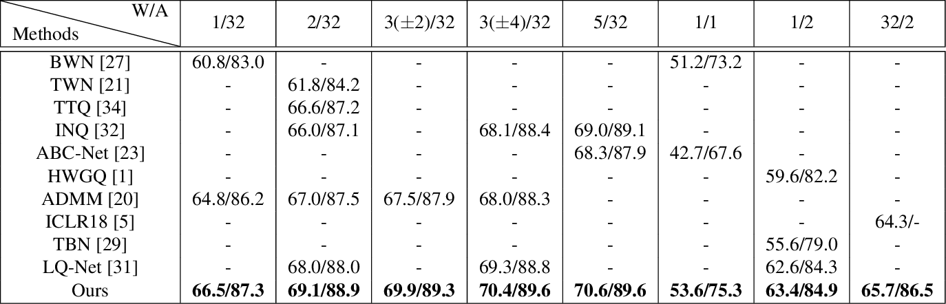 Figure 4 for Quantization Networks