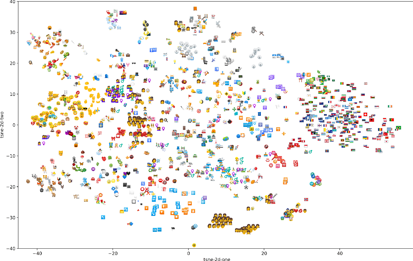 Figure 3 for Word-Emoji Embeddings from large scale Messaging Data reflect real-world Semantic Associations of Expressive Icons