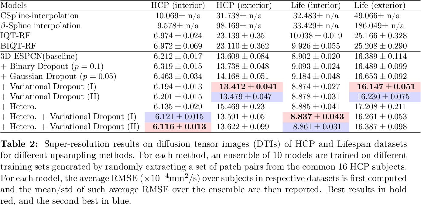 Figure 4 for Uncertainty Quantification in Deep Learning for Safer Neuroimage Enhancement