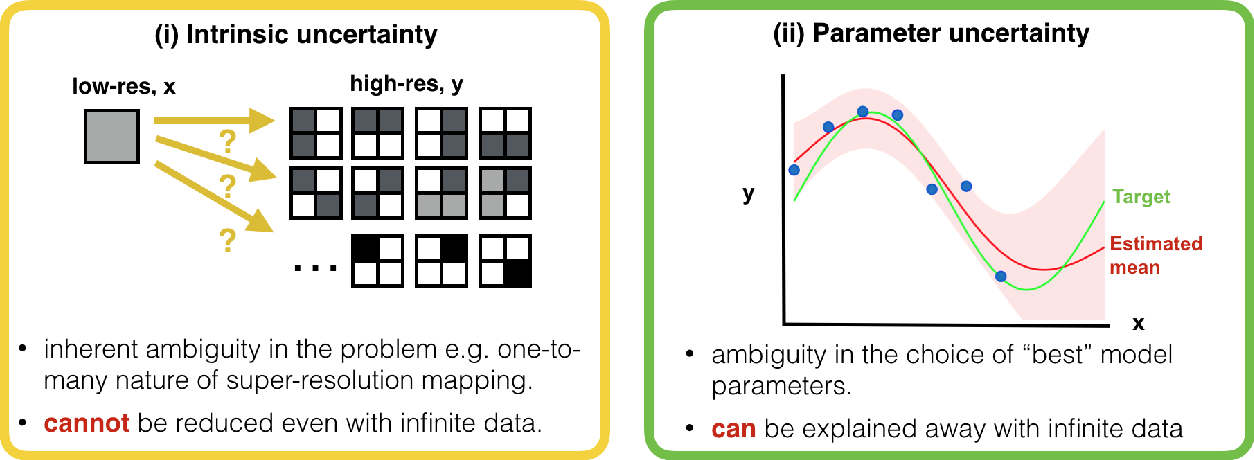 Figure 1 for Uncertainty Quantification in Deep Learning for Safer Neuroimage Enhancement