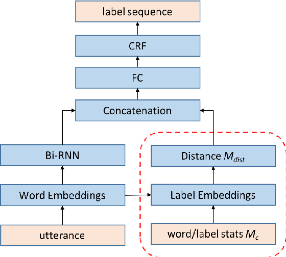 Figure 1 for Joint Learning of Word and Label Embeddings for Sequence Labelling in Spoken Language Understanding