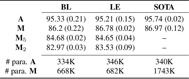 Figure 3 for Joint Learning of Word and Label Embeddings for Sequence Labelling in Spoken Language Understanding