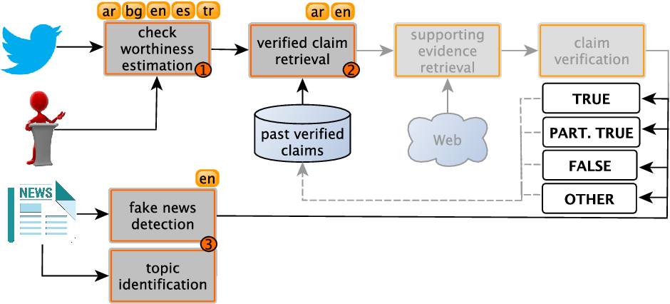 Figure 1 for Overview of the CLEF--2021 CheckThat! Lab on Detecting Check-Worthy Claims, Previously Fact-Checked Claims, and Fake News