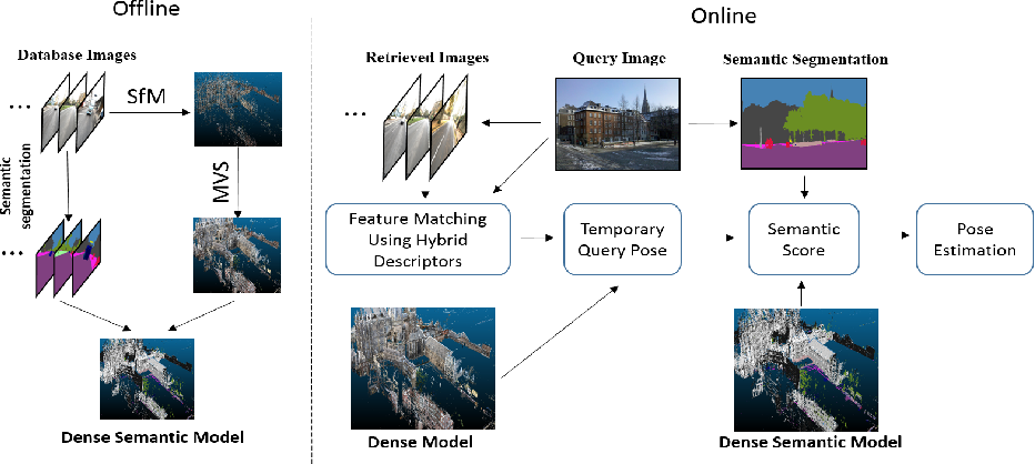 Figure 1 for Dense Semantic 3D Map Based Long-Term Visual Localization with Hybrid Features