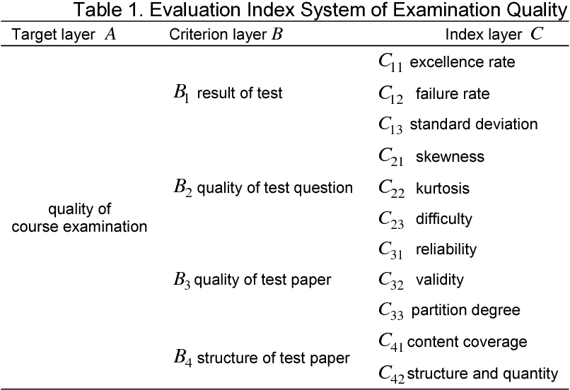PDF] Comprehensive Evaluation of Examination Quality Based on Fuzzy
