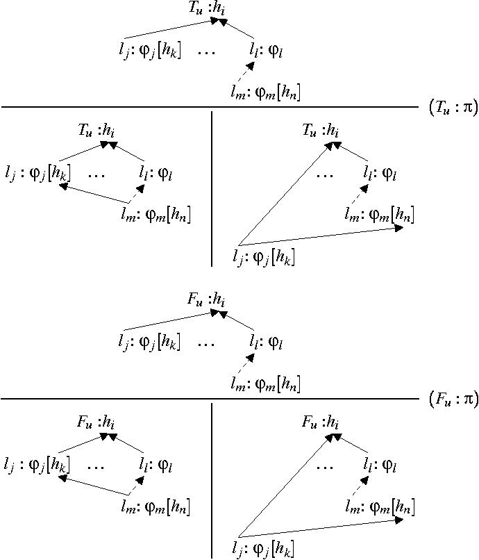 Figure 3 for A Tableaux Calculus for Ambiguous Quantification