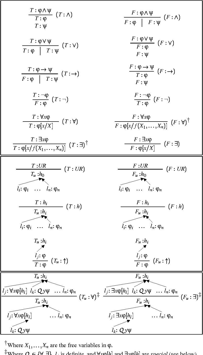 Figure 4 for A Tableaux Calculus for Ambiguous Quantification