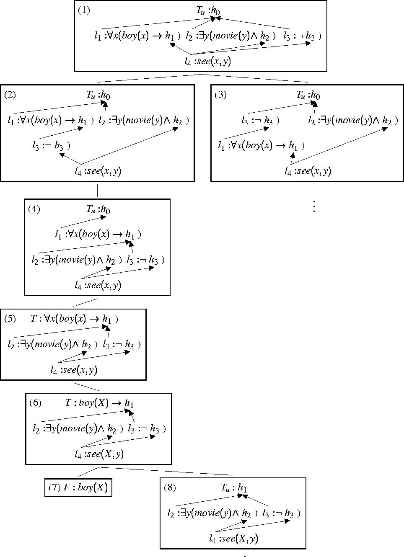 Figure 2 for A Tableaux Calculus for Ambiguous Quantification