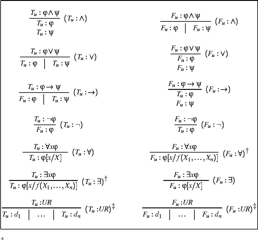 Figure 1 for A Tableaux Calculus for Ambiguous Quantification