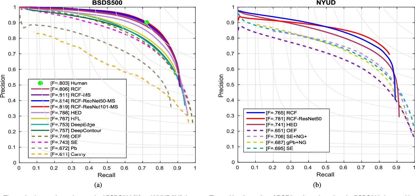 Figure 4 for Richer Convolutional Features for Edge Detection