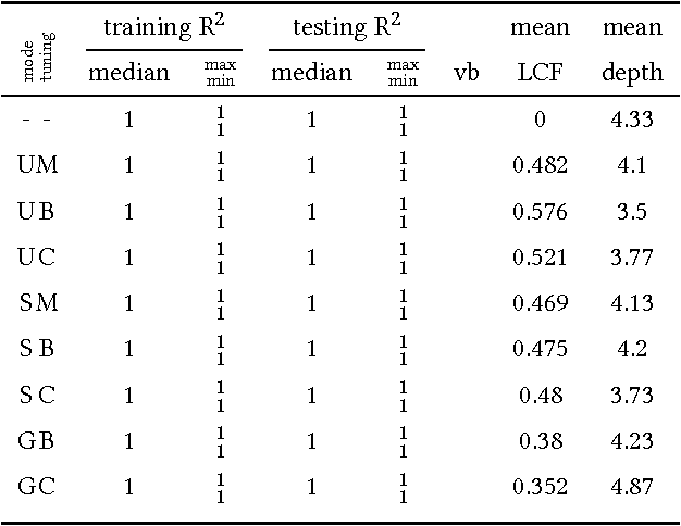 Table 3 From Learning Linear Feature Space Transformations In