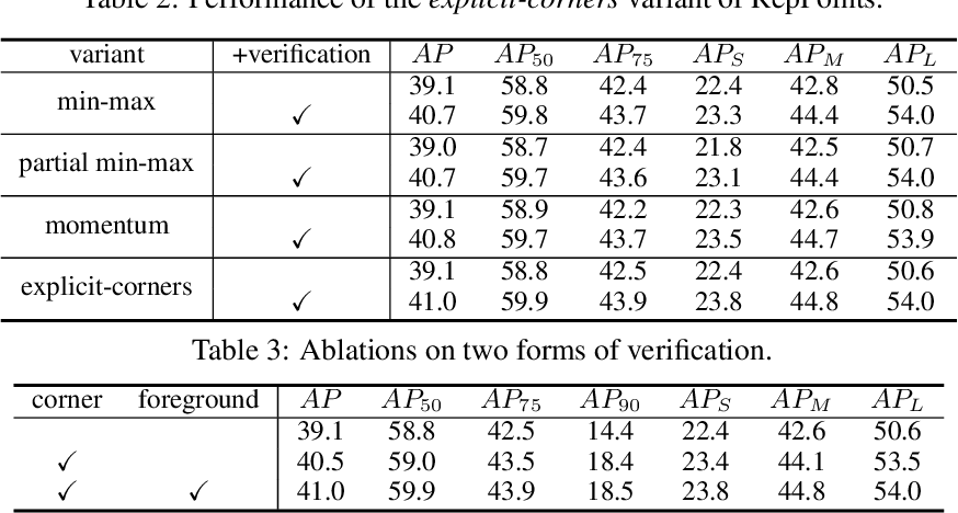 Figure 4 for RepPoints V2: Verification Meets Regression for Object Detection