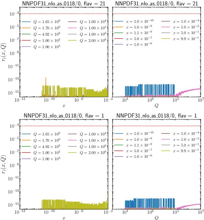 Figure 3 for PDFFlow: parton distribution functions on GPU