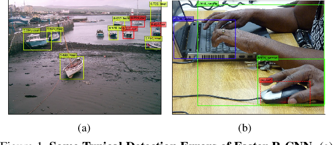 Figure 1 for Structure Inference Net: Object Detection Using Scene-Level Context and Instance-Level Relationships
