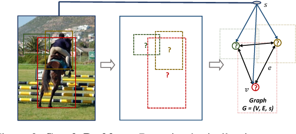 Figure 2 for Structure Inference Net: Object Detection Using Scene-Level Context and Instance-Level Relationships