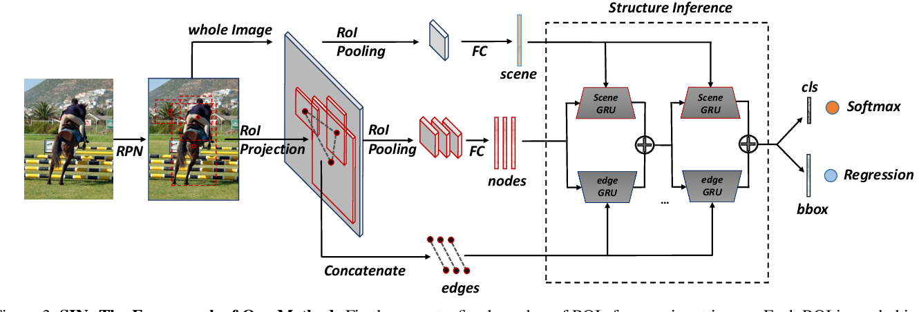 Figure 4 for Structure Inference Net: Object Detection Using Scene-Level Context and Instance-Level Relationships