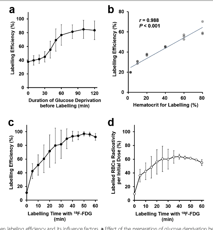 Figure 1 from 18f fdg labeled red blood cell pet for blood pool 1 relationship between labeling efficiency and its influence factors a effect of the ccuart Image collections
