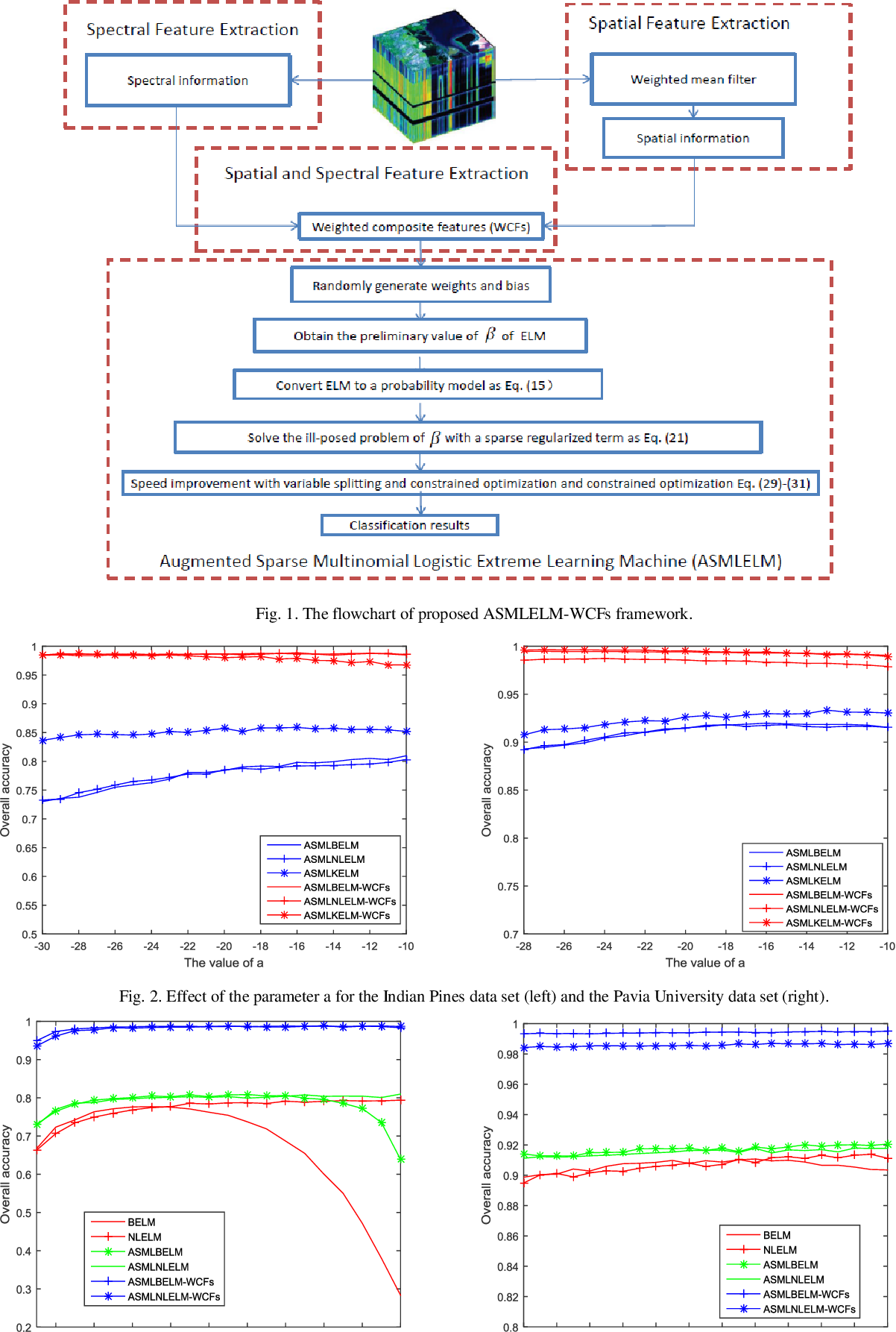 Figure 1 for Sparse Representation Based Augmented Multinomial Logistic Extreme Learning Machine with Weighted Composite Features for Spectral Spatial Hyperspectral Image Classification