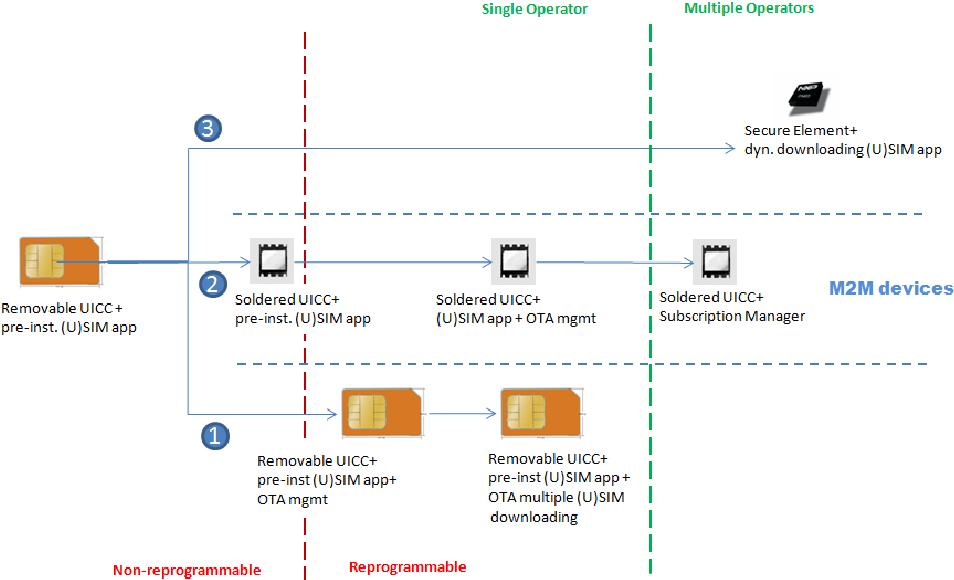 PDF] Evolution of the SIM to eSIM - Semantic Scholar