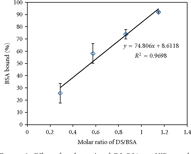 Figure 1: Effect of molar ratio of DS : BSA on HIP complex formation.