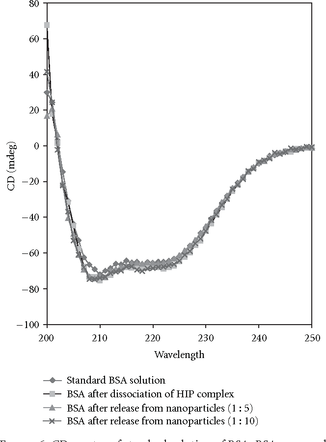 Figure 6: CD spectra of standard solution of BSA, BSA recovered after dissociation from HIP complex and BSA after release from different batches of nanoparticles.