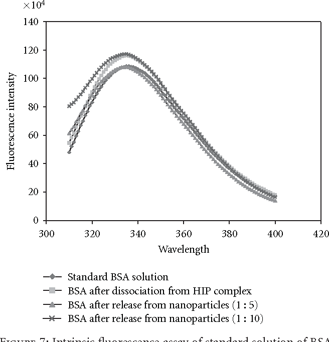 Figure 7: Intrinsic fluorescence assay of standard solution of BSA, BSA recovered after dissociation from HIP complex and BSA after release from different batches of nanoparticles.