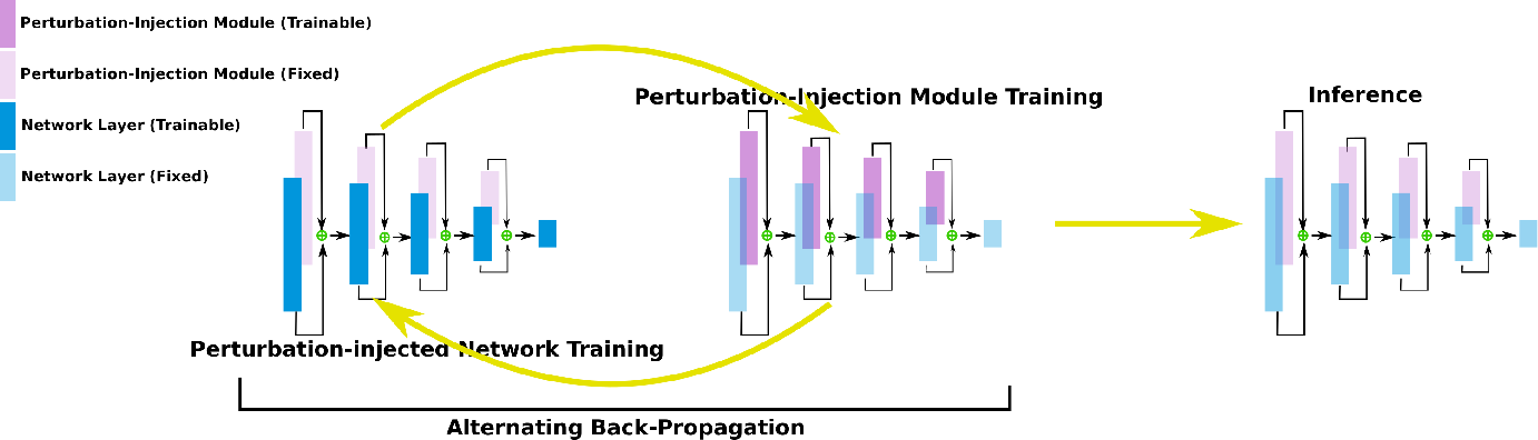 Figure 1 for Learn2Perturb: an End-to-end Feature Perturbation Learning to Improve Adversarial Robustness