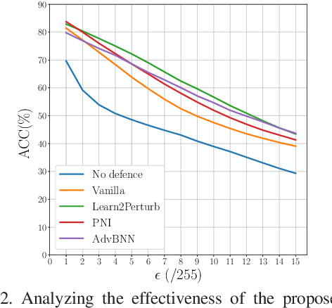 Figure 3 for Learn2Perturb: an End-to-end Feature Perturbation Learning to Improve Adversarial Robustness