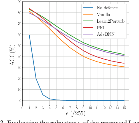 Figure 4 for Learn2Perturb: an End-to-end Feature Perturbation Learning to Improve Adversarial Robustness