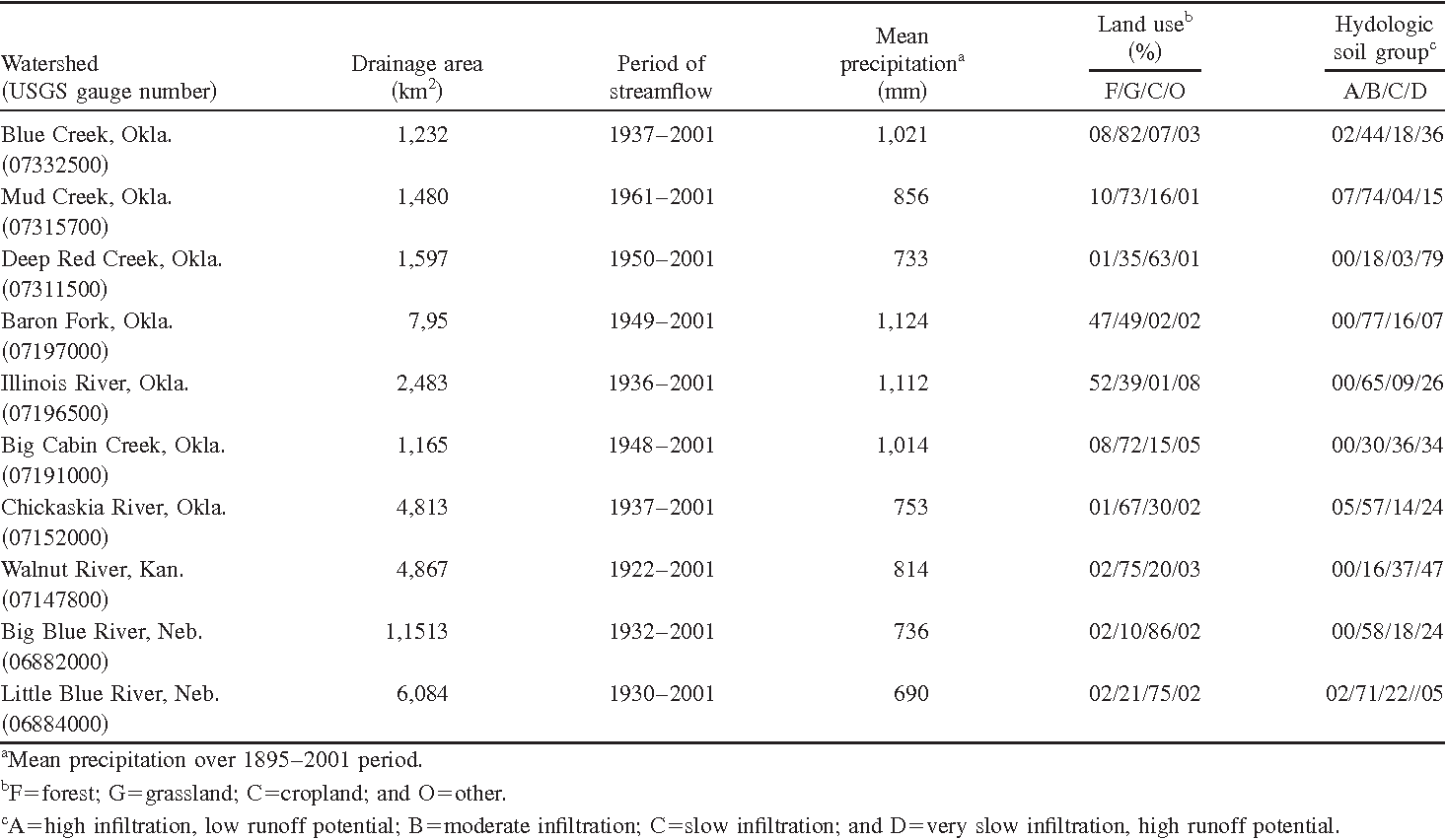 Table 1. Streamflow, Climate Division, and Precipitation Characteristics by Watershed