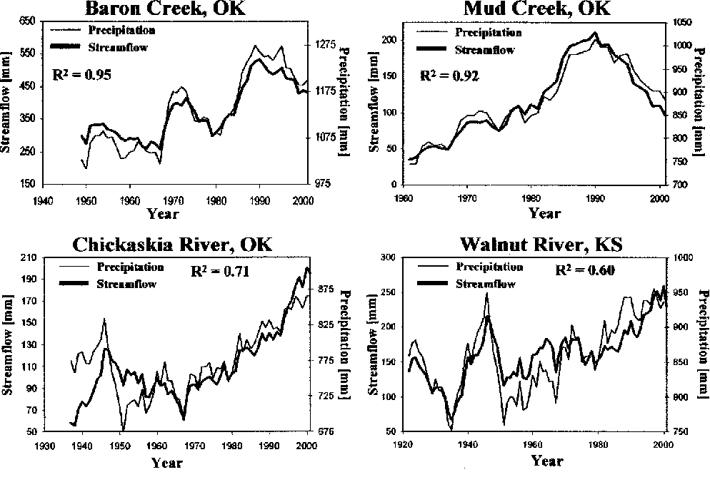 Fig. 2. Eleven year moving average of annual precipitation and streamflow for Mud Creek, Baron Fork, Chickaskia River, and Walnut River, and coefficient of determination between precipitation and streamflow values