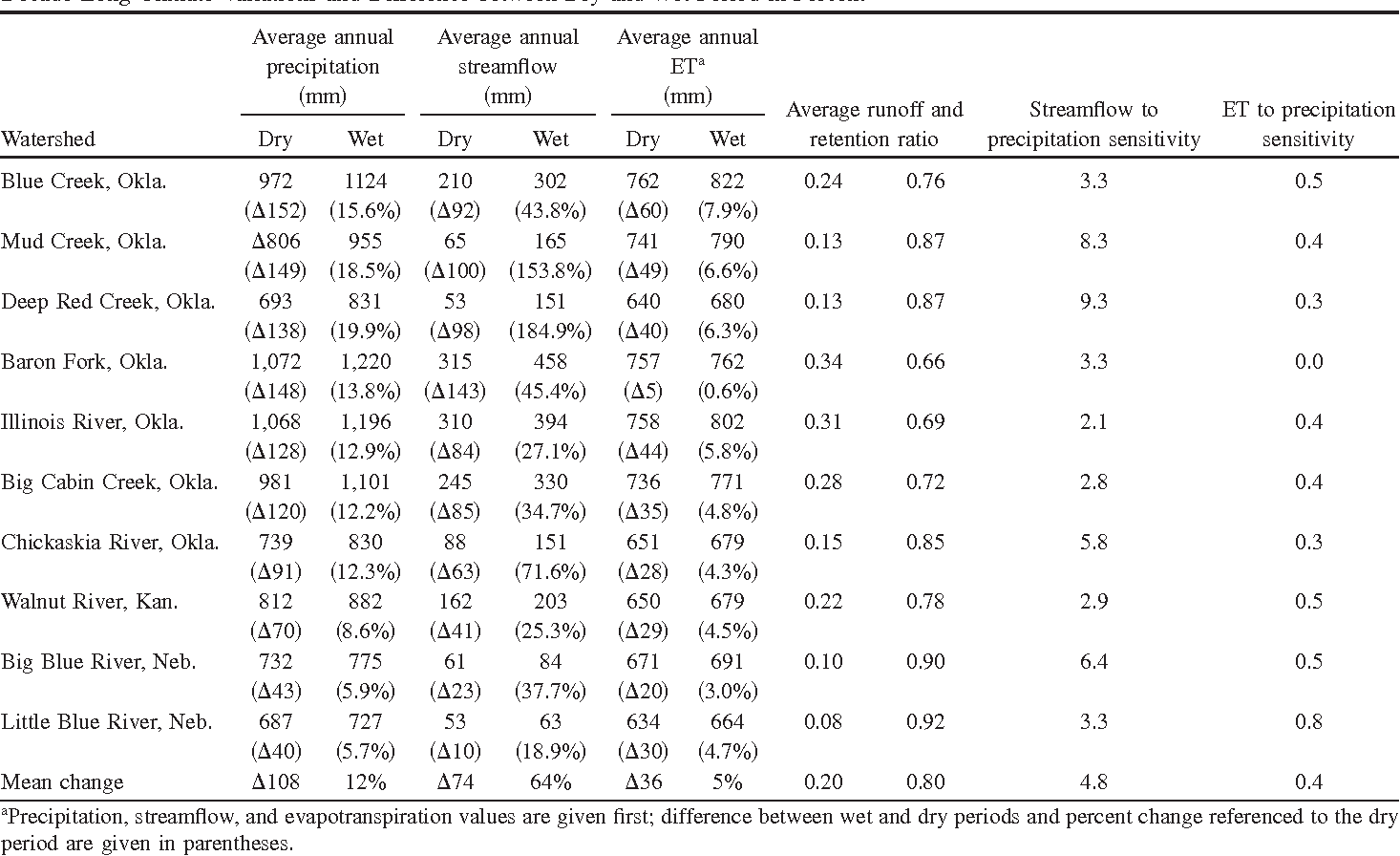 Table 2. Average Annual Precipitation, Streamflow, and Evapotranspiration for Dry ~1961–1980! and Wet Period ~1981–2001! as a Result of Decade-Long Climate Variations and Difference between Dry and Wet Period in Percent
