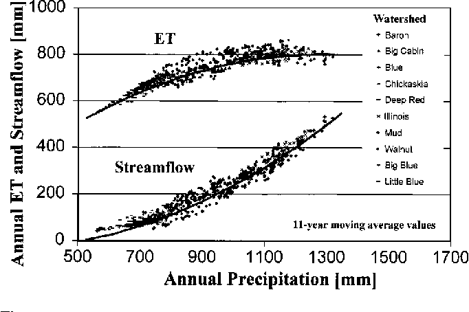 Fig. 3. Precipitation-streamflow-ET relationship for 10 watersheds and based on 11 year moving average annual values