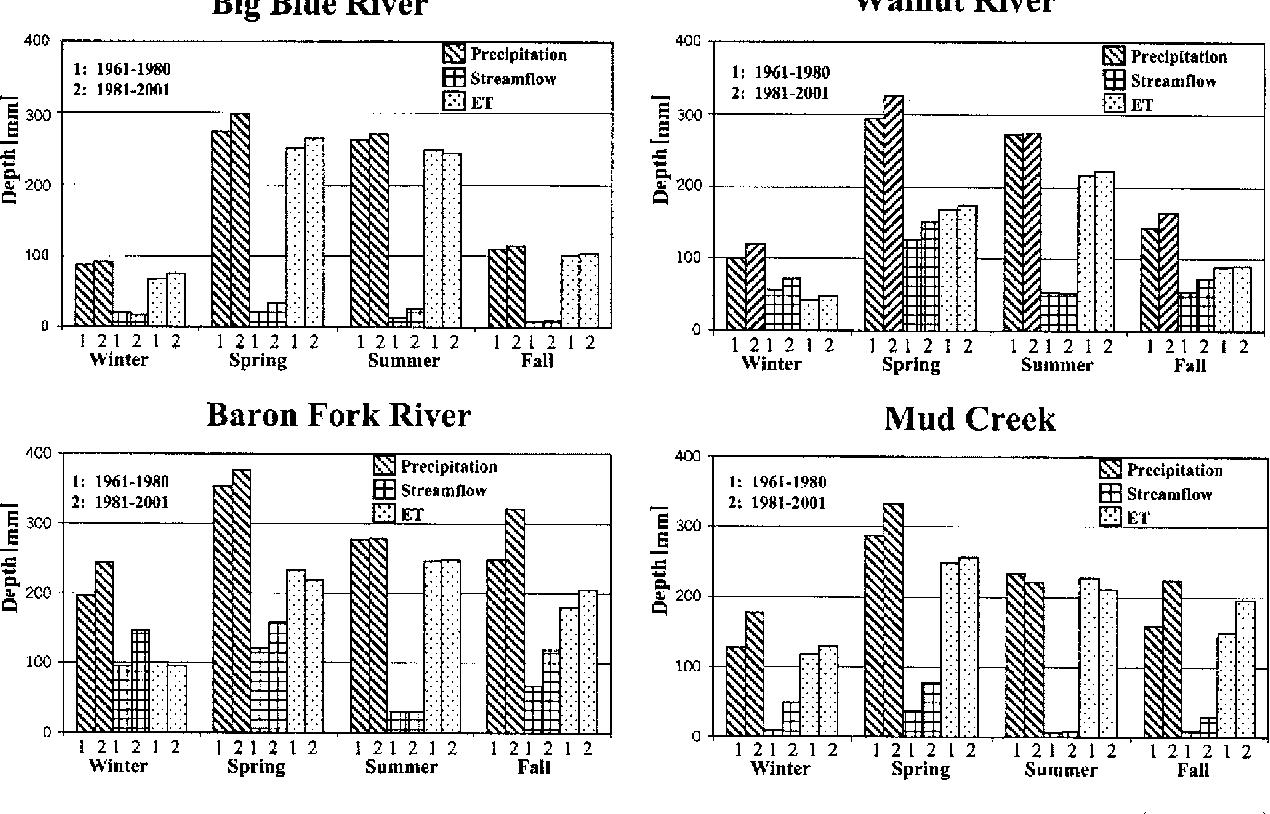Fig. 4. Differences in the seasonal distribution of precipitation, streamflow, and evapotranspiration between the dry ~1961–1980! and wet ~1981–2001! periods